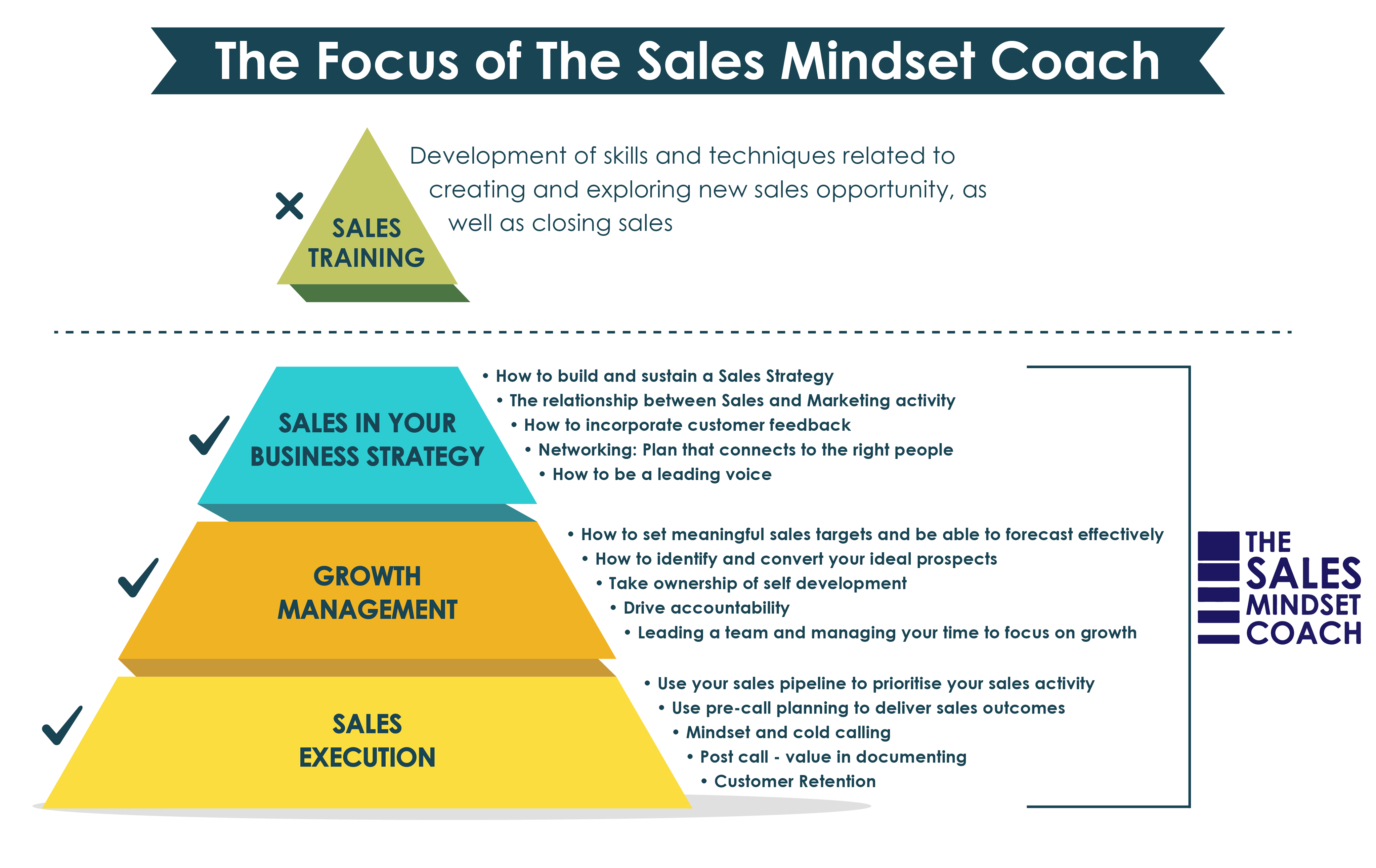 sales training for small business