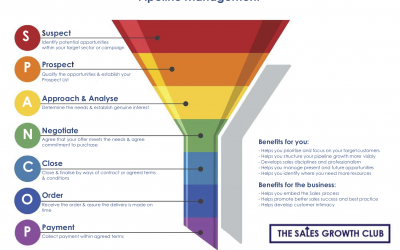 Pipeline Management and the Sales Funnel – aka SPANCOP