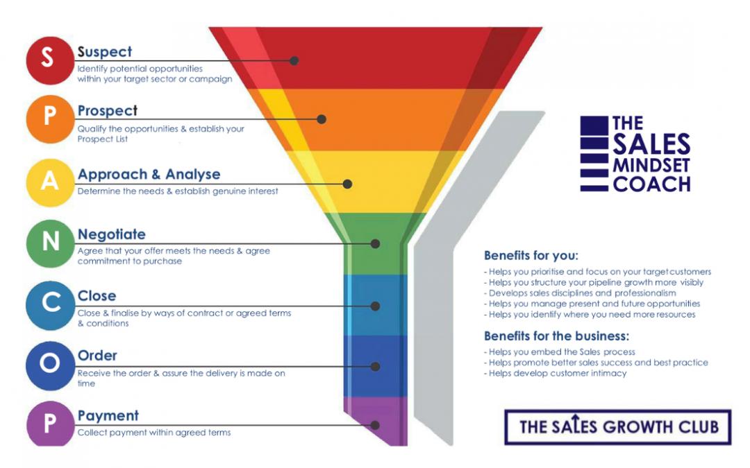 diagram of sales funnel