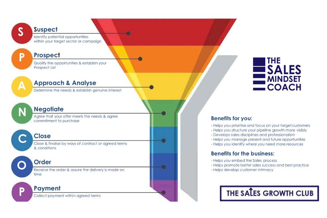 diagram of sales funnel